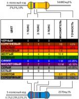 MF-0.25-1.0M 1%  Резистор постоянный непроволочный...