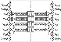 ADUM1402CRWZ Четырехканальный, двунаправленный (2+2)...